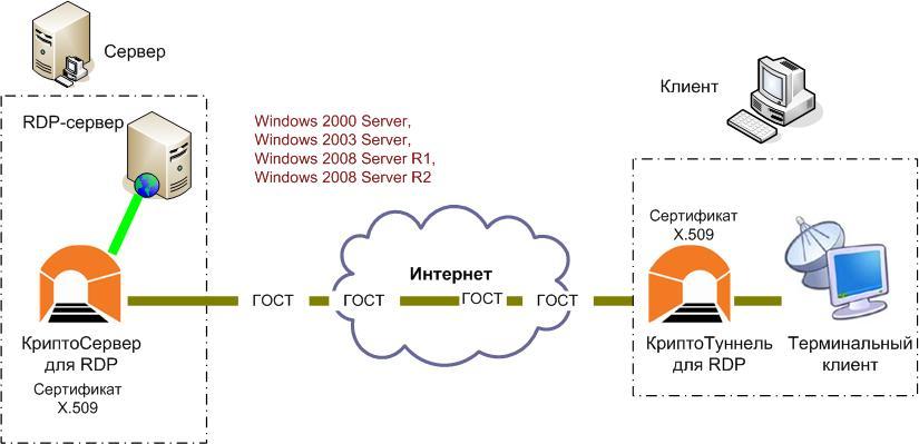 Как сделать удалённый сервер 726